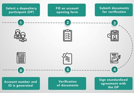 Steps to Open a Demat Account by Indiabulls Securities