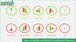 Types of Candle Stick Patterns